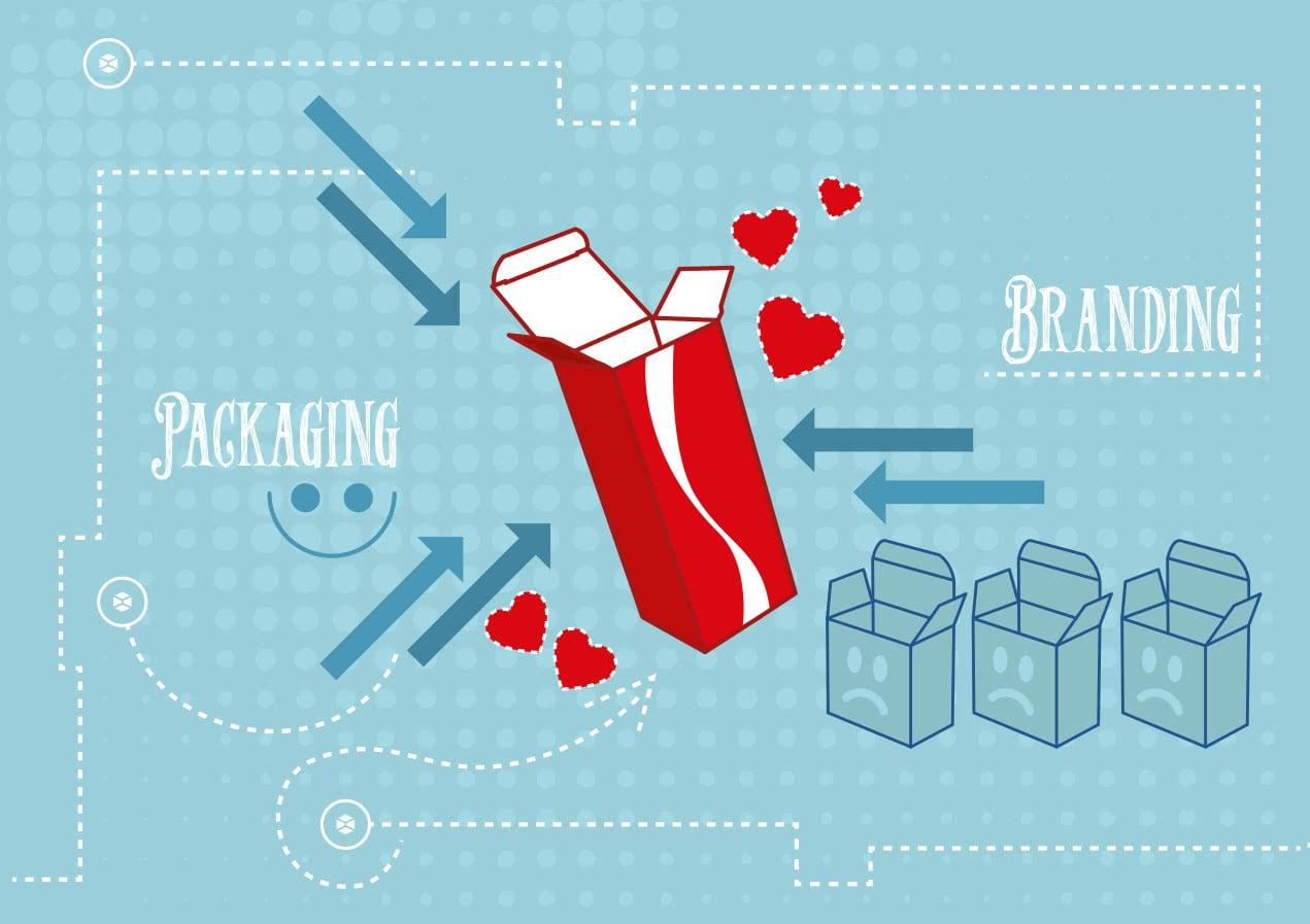 Il collegamento tra Packaging e Brand