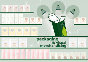 Packaging and visual merchandising: context-friendly boxes