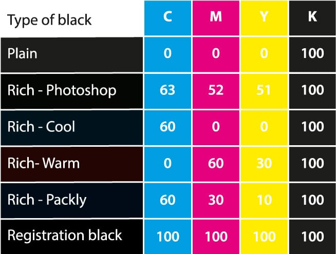 A table of types of black in print