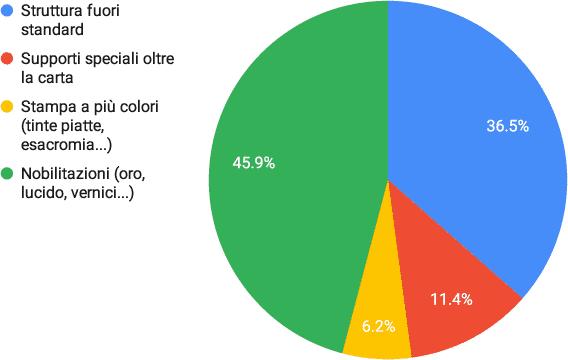 Packaging: sondaggio sulle community circa i tratti distintivi