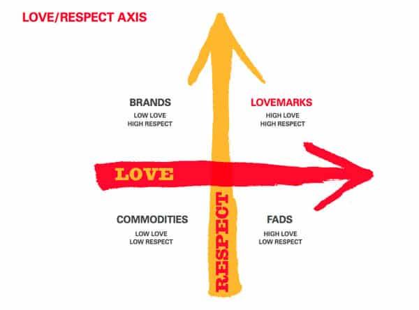 The matrix of brand perception