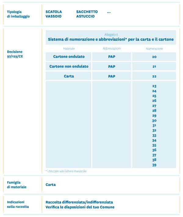 Indicazioni ai sensi del decreto 97/129/CE (Fonte:www.Conai.org)