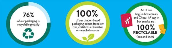 Sustainability info on Kellog's packaging