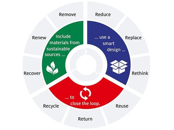 I principi del packaging design sostenibile